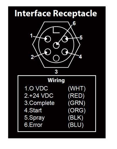 intelliream-mp-interface-receptacle